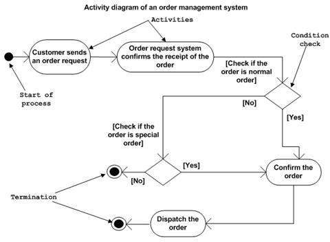 'An activity diagram lays out the workflows of the users on the software.  Image taken from www.tutorialspoint.com'