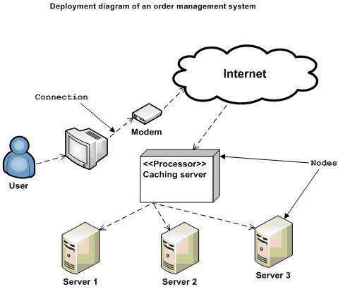 'The deployment diagram lets stakeholders know how their software will be hosted.  Image taken from www.tutorialspoint.com'